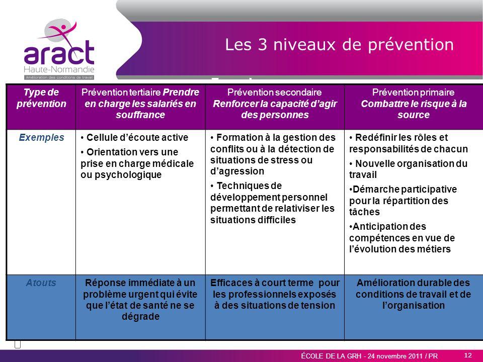 12 ÉCOLE DE LA GRH - 24 novembre 2011 / PR Réduire les facteurs de contraintes Favoriser les processus de régulation Les 3 niveaux de prévention Type