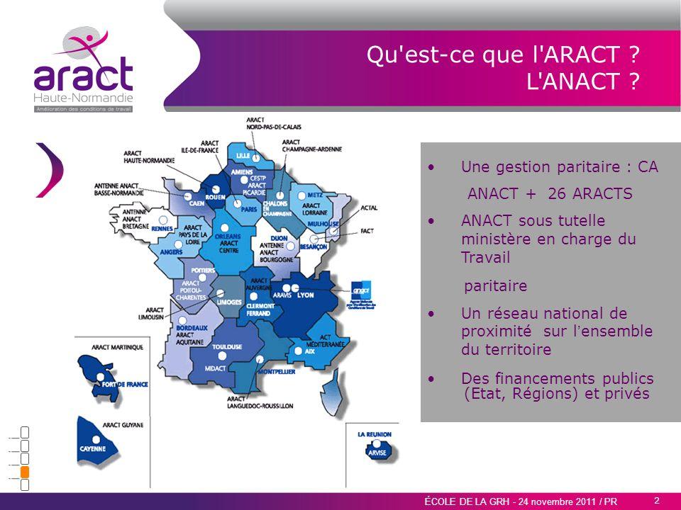 2 ÉCOLE DE LA GRH - 24 novembre 2011 / PR Qu'est-ce que l'ARACT ? L'ANACT ? Une gestion paritaire : CA ANACT + 26 ARACTS ANACT sous tutelle ministère