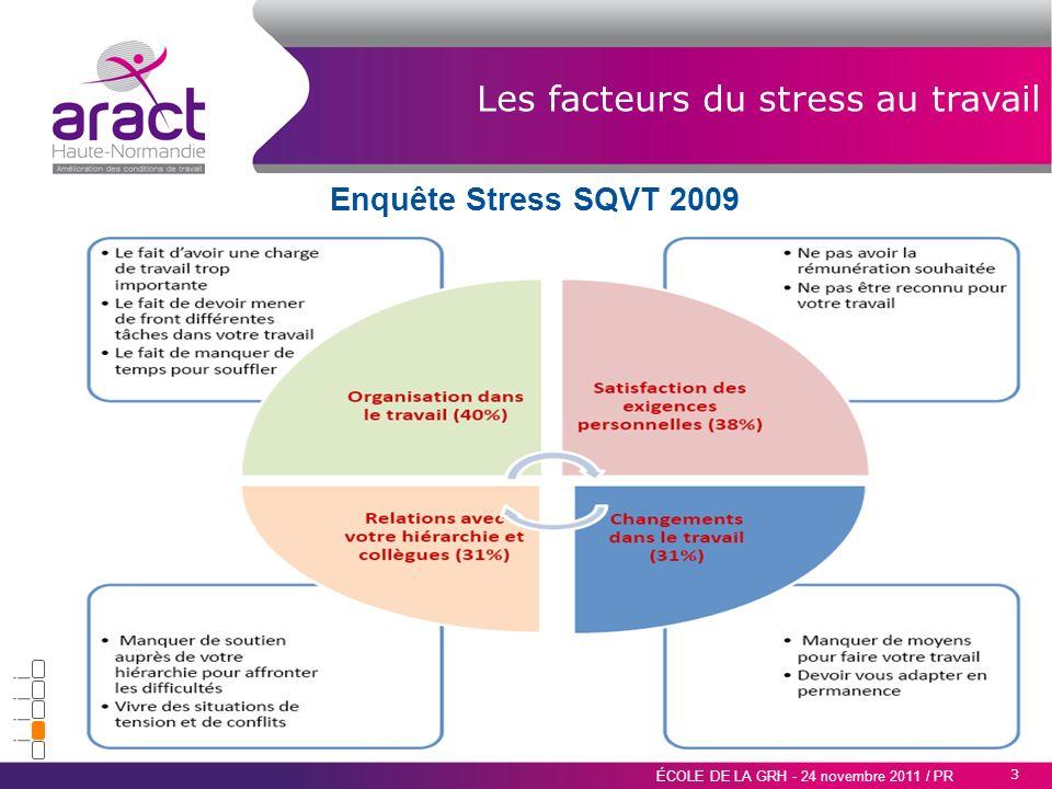3 ÉCOLE DE LA GRH - 24 novembre 2011 / PR Les facteurs du stress au travail Enquête Stress SQVT 2009