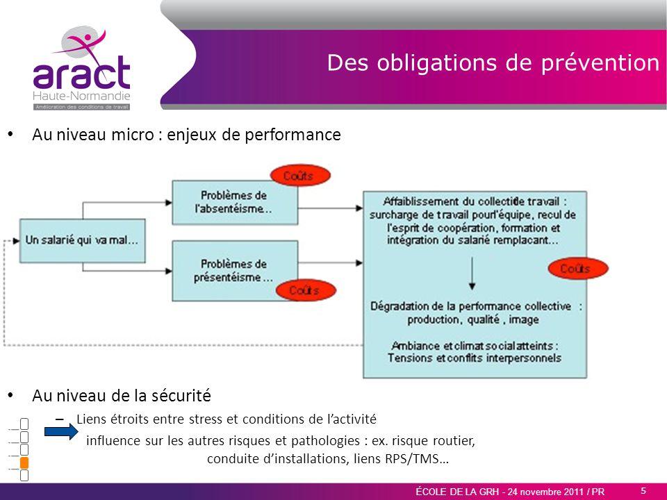 5 ÉCOLE DE LA GRH - 24 novembre 2011 / PR Des obligations de prévention Au niveau micro : enjeux de performance Au niveau de la sécurité – Liens étroi