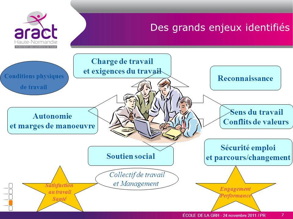7 ÉCOLE DE LA GRH - 24 novembre 2011 / PR Des grands enjeux identifiés Collectif de travail et Management Autonomie et marges de manoeuvre Charge de t