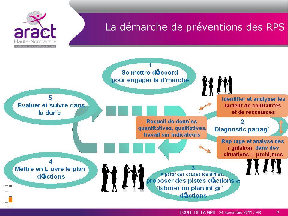 8 ÉCOLE DE LA GRH - 24 novembre 2011 / PR La démarche de préventions des RPS