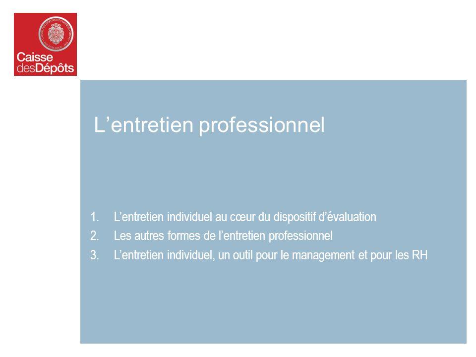 1.Lentretien individuel au cœur du dispositif dévaluation 2.Les autres formes de lentretien professionnel 3.Lentretien individuel, un outil pour le management et pour les RH