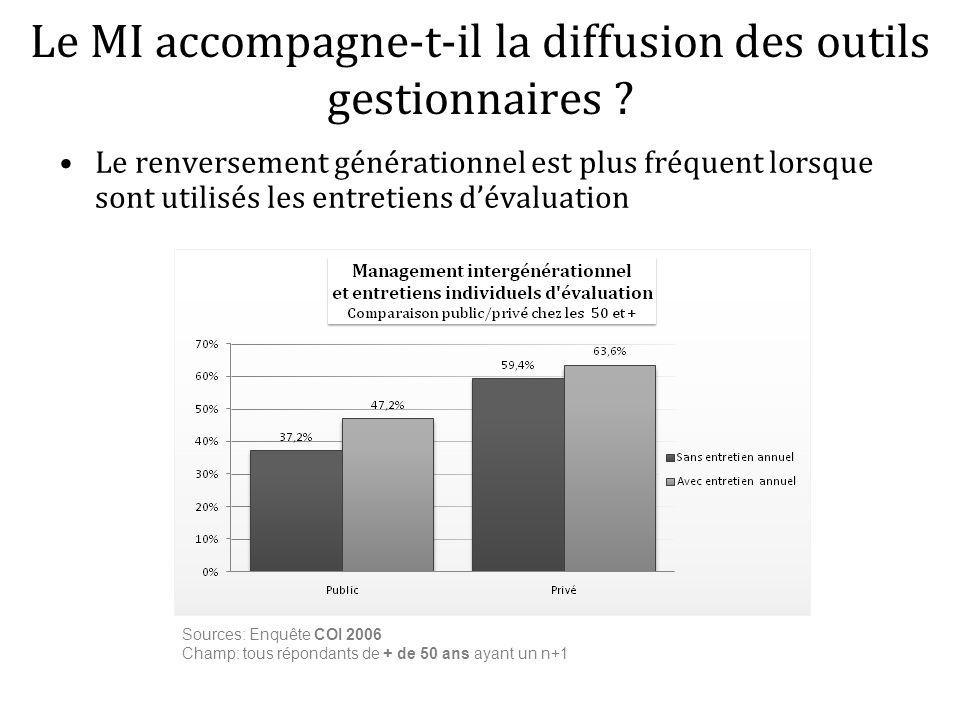 Le renversement générationnel est plus fréquent lorsque sont utilisés les entretiens dévaluation Le MI accompagne-t-il la diffusion des outils gestion