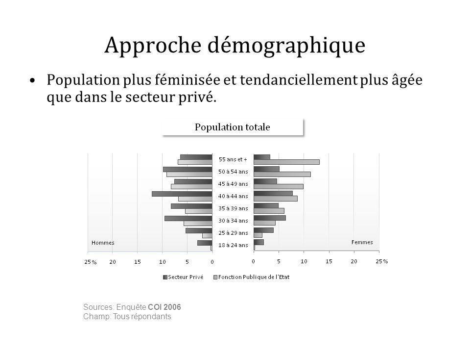 Approche démographique Population plus féminisée et tendanciellement plus âgée que dans le secteur privé. Sources: Enquête COI 2006 Champ: Tous répond