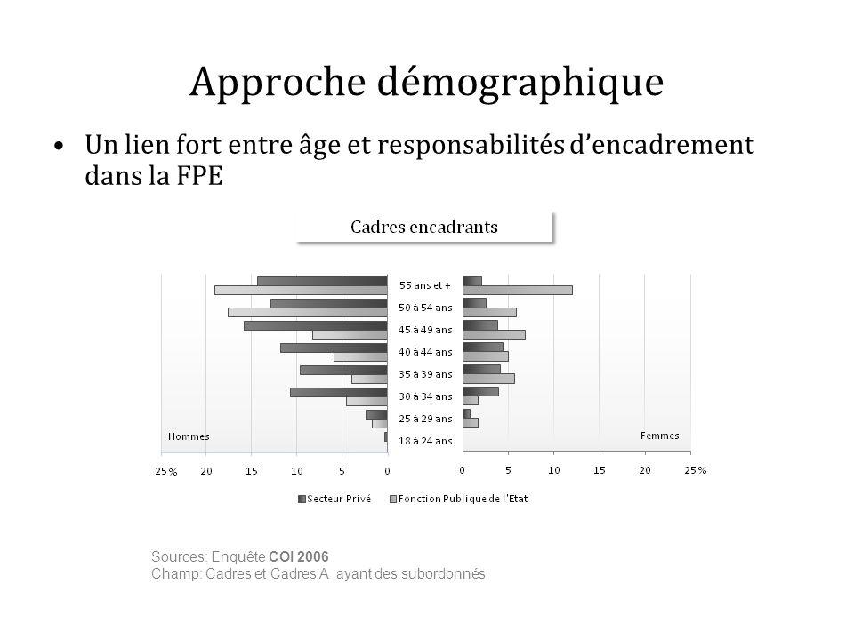 Approche démographique Un lien fort entre âge et responsabilités dencadrement dans la FPE Sources: Enquête COI 2006 Champ: Cadres et Cadres A ayant de