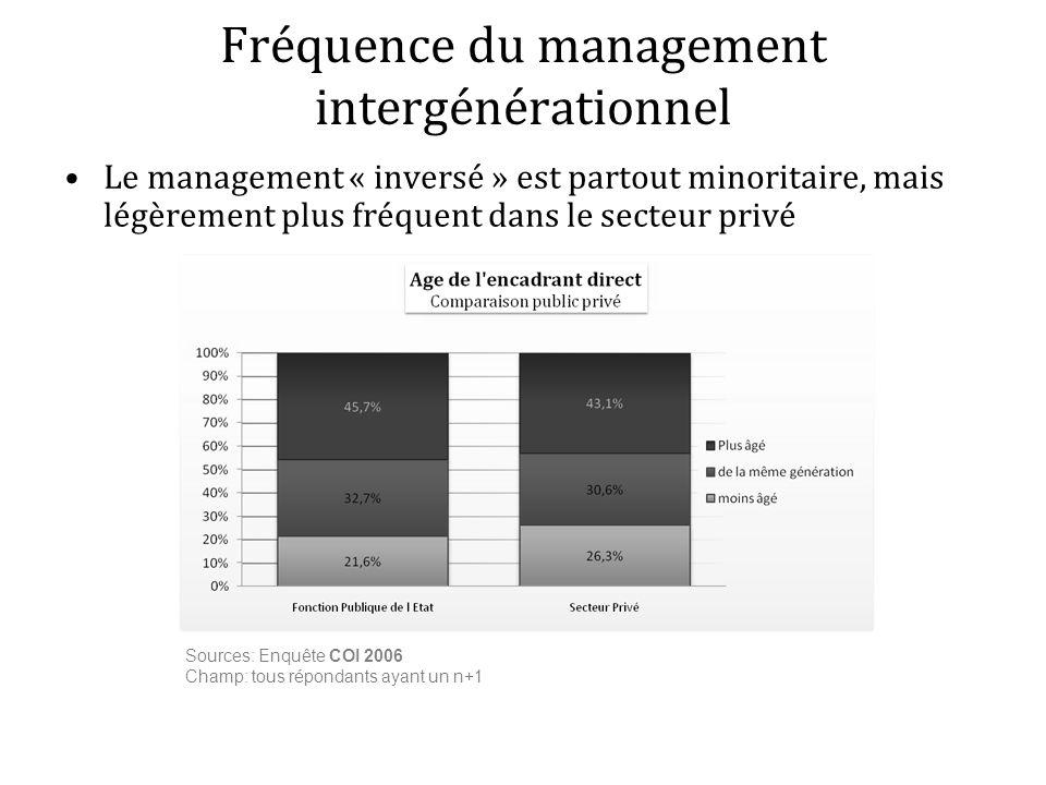 Le management « inversé » est partout minoritaire, mais légèrement plus fréquent dans le secteur privé Fréquence du management intergénérationnel Sour