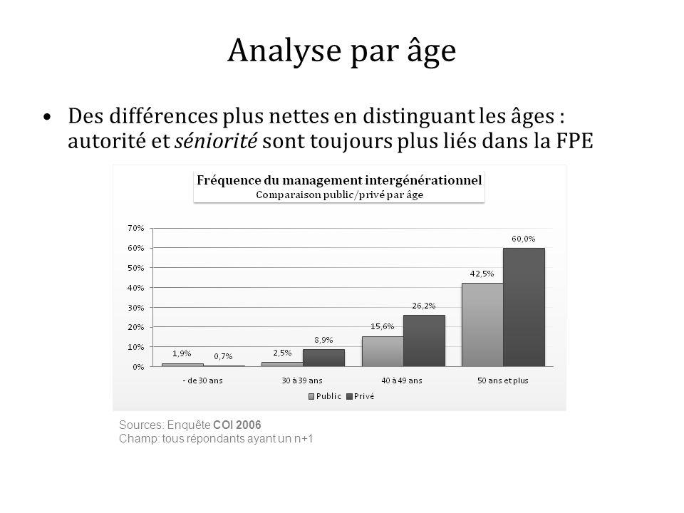 Des différences plus nettes en distinguant les âges : autorité et séniorité sont toujours plus liés dans la FPE Analyse par âge Sources: Enquête COI 2
