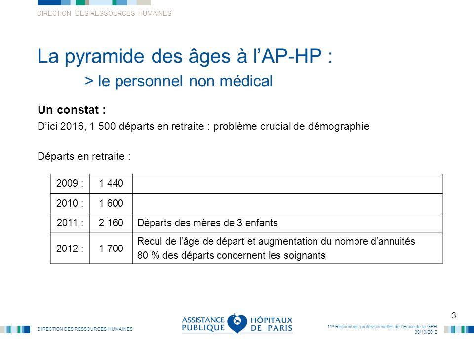 DIRECTION DES RESSOURCES HUMAINES 3 11 è Rencontres professionnelles de lEcole de la GRH 30/10/2012 La pyramide des âges à lAP-HP : > le personnel non