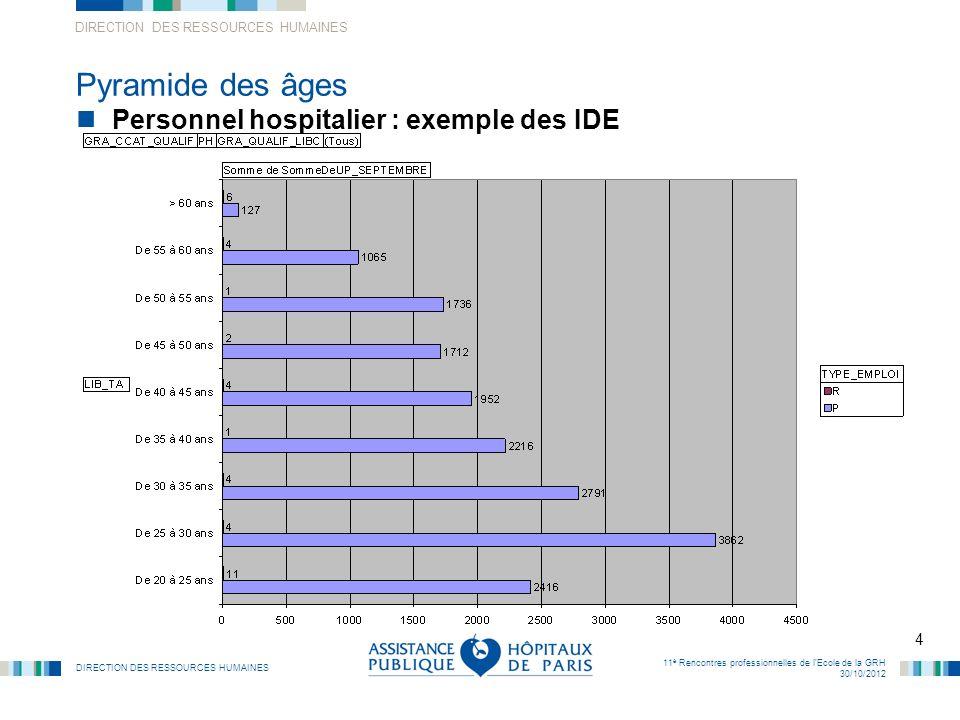 DIRECTION DES RESSOURCES HUMAINES 4 11 è Rencontres professionnelles de lEcole de la GRH 30/10/2012 Pyramide des âges Personnel hospitalier : exemple