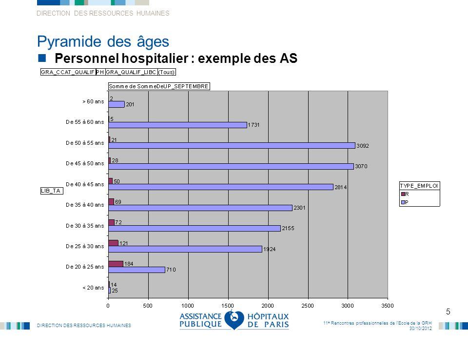 DIRECTION DES RESSOURCES HUMAINES 5 11 è Rencontres professionnelles de lEcole de la GRH 30/10/2012 Pyramide des âges Personnel hospitalier : exemple