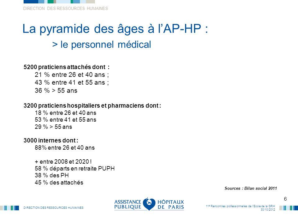 DIRECTION DES RESSOURCES HUMAINES 6 11 è Rencontres professionnelles de lEcole de la GRH 30/10/2012 La pyramide des âges à lAP-HP : > le personnel méd