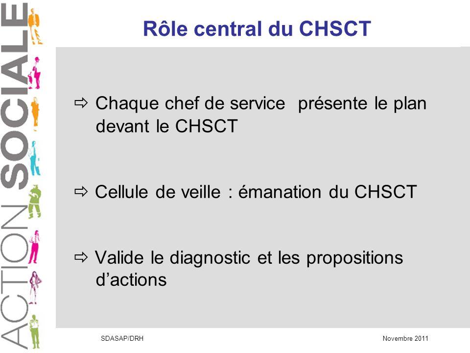 SDASAP/DRH Novembre 2011 Chaque chef de service présente le plan devant le CHSCT Cellule de veille : émanation du CHSCT Valide le diagnostic et les propositions dactions Rôle central du CHSCT