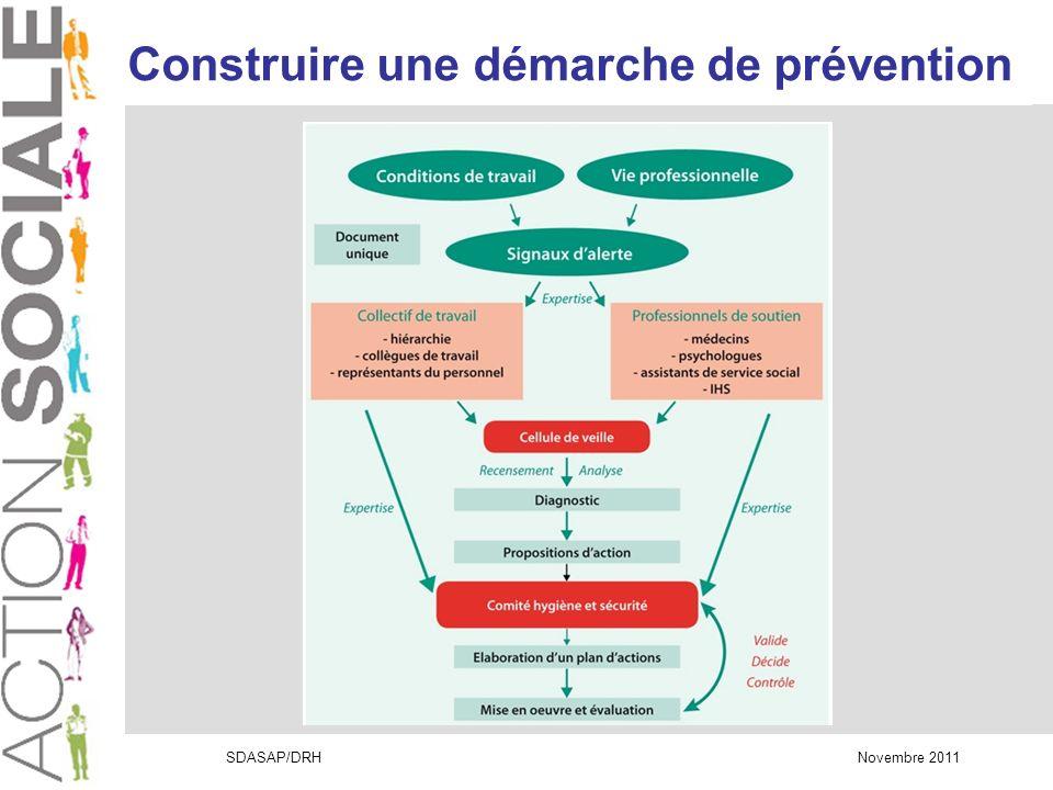 SDASAP/DRH Novembre 2011 Construire une démarche de prévention
