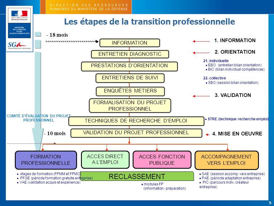5 SAE (session accomp. vers entreprise) PAE (période adaptation entreprise) PIC (parcours indiv. créateur entreprise) TECHNIQUES DE RECHERCHE DEMPLOI