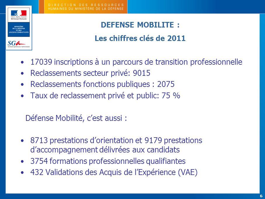 6 17039 inscriptions à un parcours de transition professionnelle Reclassements secteur privé: 9015 Reclassements fonctions publiques : 2075 Taux de re