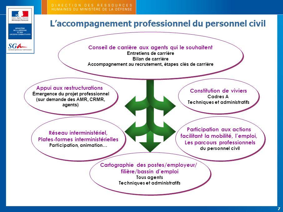 7 Conseil de carrière aux agents qui le souhaitent Entretiens de carrière Bilan de carrière Accompagnement au recrutement, étapes clés de carrière Con