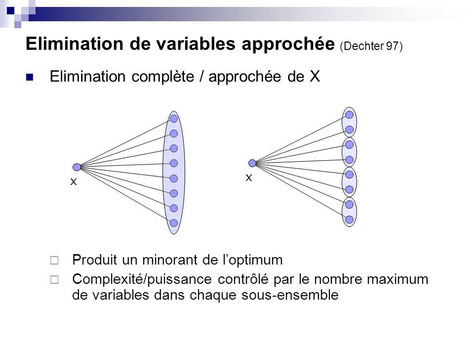 Elimination complète / approchée de X Produit un minorant de loptimum Complexité/puissance contrôlé par le nombre maximum de variables dans chaque sou