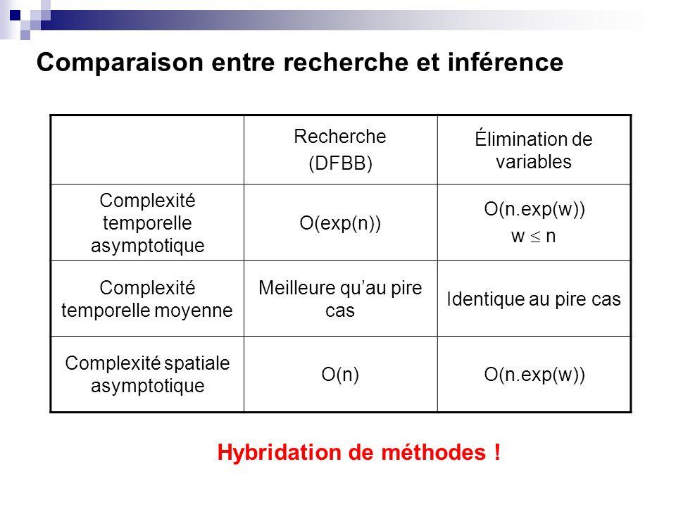Comparaison entre recherche et inférence Recherche (DFBB) Élimination de variables Complexité temporelle asymptotique O(exp(n)) O(n.exp(w)) w n Comple