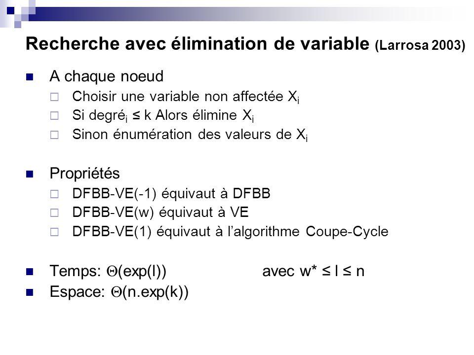 Recherche avec élimination de variable (Larrosa 2003) A chaque noeud Choisir une variable non affectée X i Si degré i k Alors élimine X i Sinon énumér