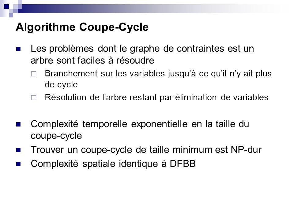 Algorithme Coupe-Cycle Les problèmes dont le graphe de contraintes est un arbre sont faciles à résoudre Branchement sur les variables jusquà ce quil n