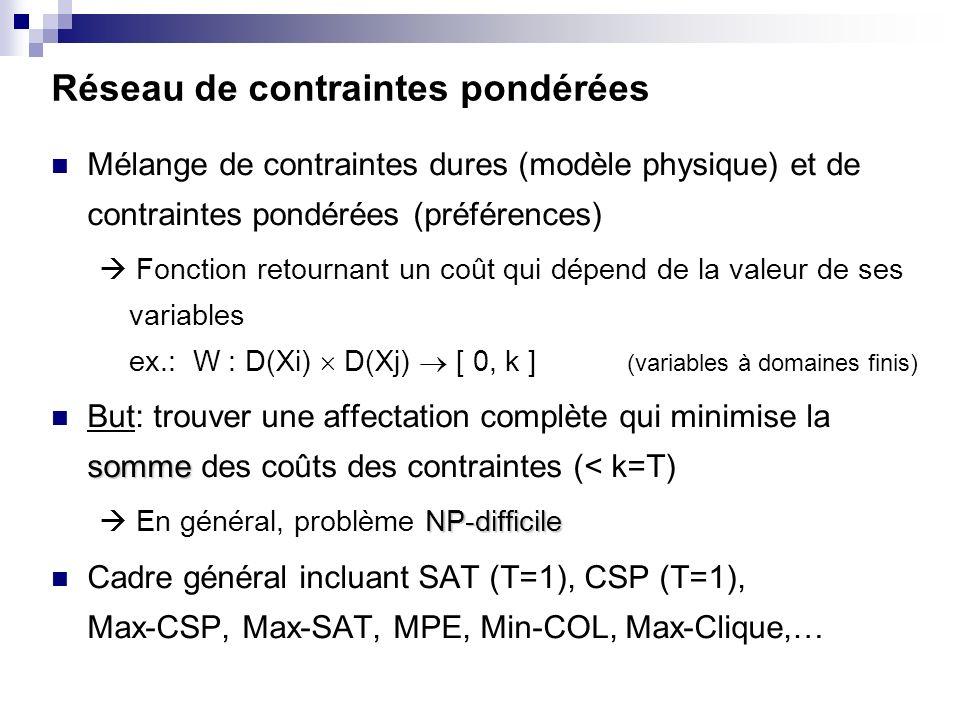 Réseau de contraintes pondérées Mélange de contraintes dures (modèle physique) et de contraintes pondérées (préférences) Fonction retournant un coût q