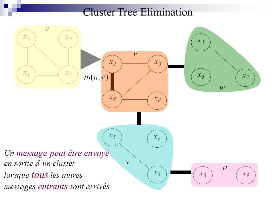 x7x7 x1x1 x2x2 x5x5 x4x4 x6x6 x3x3 x5x5 x6x6 x8x8 x2x2 x3x3 x5x5 x6x6 x9x9 x8x8 u r v p w Un message peut être envoyé en sortie dun cluster lorsque to