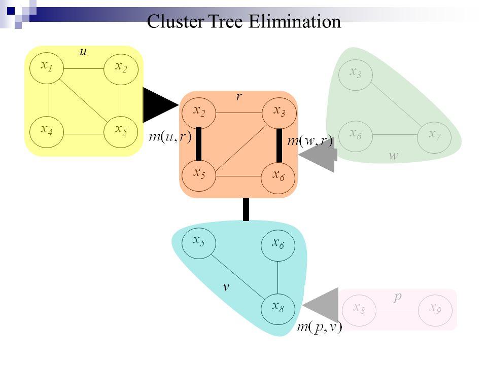 x7x7 x1x1 x2x2 x5x5 x4x4 x6x6 x3x3 x5x5 x6x6 x8x8 x2x2 x3x3 x5x5 x6x6 x9x9 x8x8 u r v p w Cluster Tree Elimination