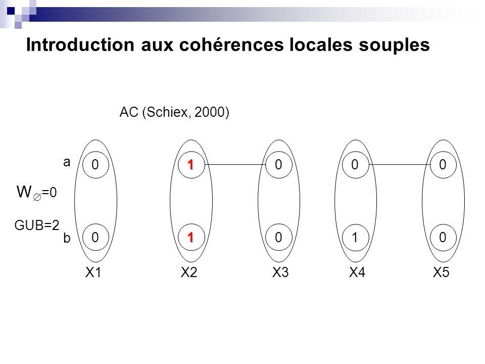 Introduction aux cohérences locales souples 01 01 0 0 0 1 0 0 X1X2X3X4X5 W =0 GUB=2 AC (Schiex, 2000) a b