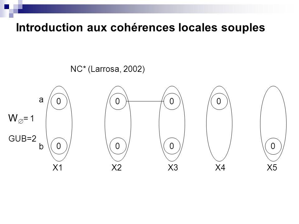 Introduction aux cohérences locales souples 00 00 0 0 0 0 X1X2X3X4X5 W = 1 GUB=2 NC* (Larrosa, 2002) a b