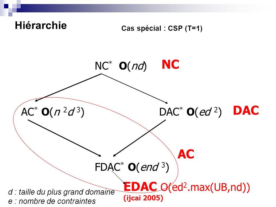 Hiérarchie NC * O(nd) AC * O(n 2 d 3 )DAC * O(ed 2 ) FDAC * O(end 3 ) AC NC DAC Cas spécial : CSP (T=1) d : taille du plus grand domaine e : nombre de