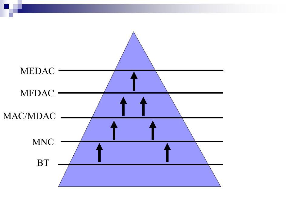 BT MNC MAC/MDAC MFDAC MEDAC
