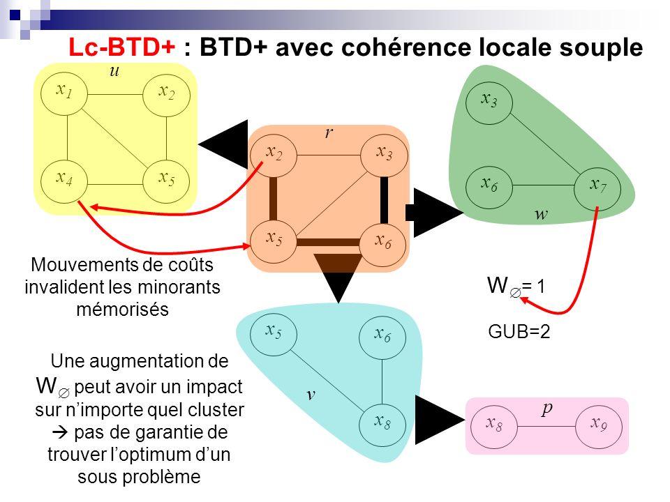 x7x7 x1x1 x2x2 x5x5 x4x4 x6x6 x3x3 x5x5 x6x6 x8x8 x2x2 x3x3 x5x5 x6x6 x9x9 x8x8 u r v p w Lc-BTD+ : BTD+ avec cohérence locale souple Mouvements de co