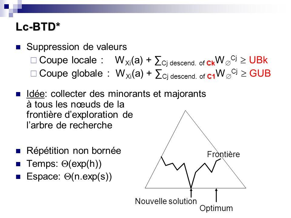 Lc-BTD* Suppression de valeurs Ck Coupe locale : W Xi (a) + Cj descend. of Ck W Cj UBk C1 Coupe globale : W Xi (a) + Cj descend. of C1 W Cj GUB Idée: