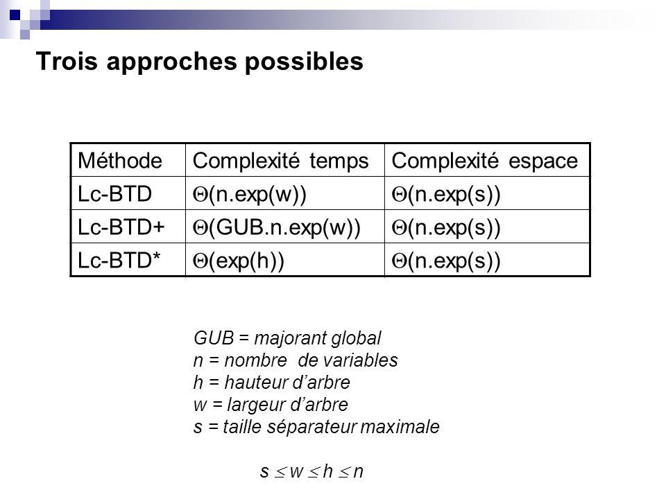 Trois approches possibles MéthodeComplexité tempsComplexité espace Lc-BTD (n.exp(w)) (n.exp(s)) Lc-BTD+ (GUB.n.exp(w)) (n.exp(s)) Lc-BTD* (exp(h)) (n.