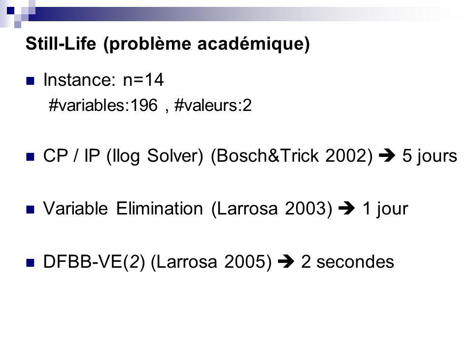 Still-Life (problème académique) Instance: n=14 #variables:196, #valeurs:2 CP / IP (Ilog Solver) (Bosch&Trick 2002) 5 jours Variable Elimination (Larr
