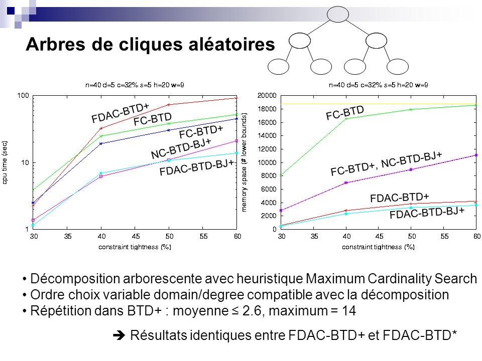 Arbres de cliques aléatoires Résultats identiques entre FDAC-BTD+ et FDAC-BTD* FDAC-BTD+ FC-BTD FC-BTD+ NC-BTD-BJ+ FDAC-BTD-BJ+ FC-BTD FC-BTD+, NC-BTD