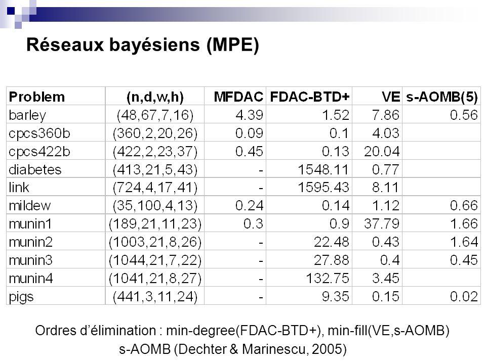 Réseaux bayésiens (MPE) Ordres délimination : min-degree(FDAC-BTD+), min-fill(VE,s-AOMB) s-AOMB (Dechter & Marinescu, 2005)