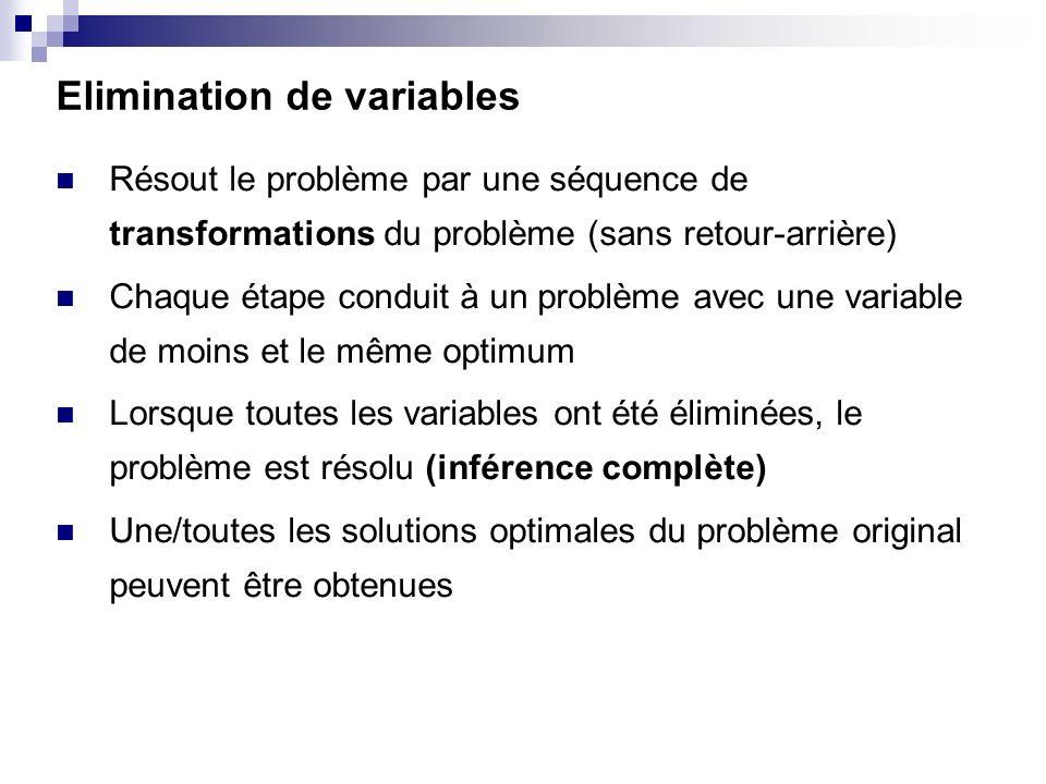 Elimination de variables Résout le problème par une séquence de transformations du problème (sans retour-arrière) Chaque étape conduit à un problème a