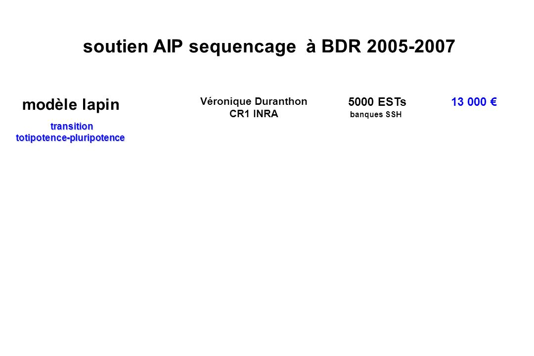soutien AIP sequencage à BDR 2005-2007 modèle lapin Véronique Duranthon CR1 INRA 5000 ESTs 13 000 transition transitiontotipotence-pluripotence banques SSH