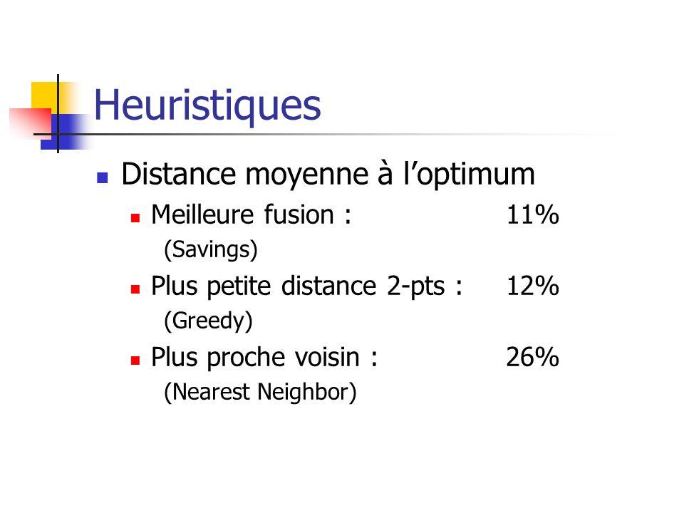 Heuristiques Distance moyenne à loptimum Meilleure fusion :11% (Savings) Plus petite distance 2-pts :12% (Greedy) Plus proche voisin :26% (Nearest Nei
