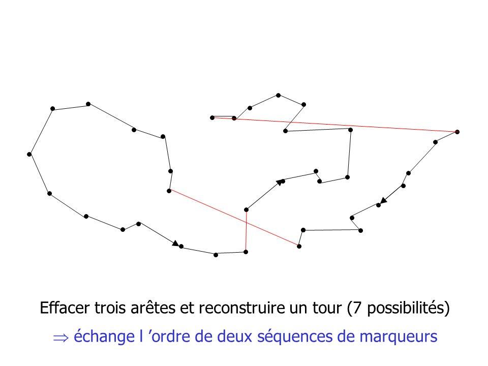 Effacer trois arêtes et reconstruire un tour (7 possibilités) échange l ordre de deux séquences de marqueurs