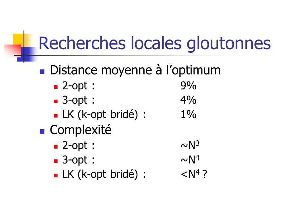 Recherches locales gloutonnes Distance moyenne à loptimum 2-opt :9% 3-opt :4% LK (k-opt bridé) :1% Complexité 2-opt : ~N 3 3-opt :~N 4 LK (k-opt bridé