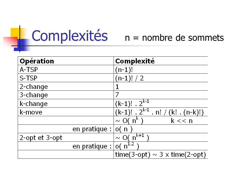 Complexités n = nombre de sommets
