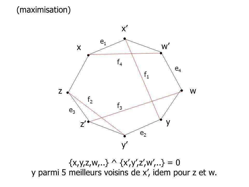 x x y y z z w (maximisation) e2e2 e3e3 e4e4 e1e1 f1f1 f3f3 f2f2 f4f4 w {x,y,z,w,..} ^ {x,y,z,w,..} = 0 y parmi 5 meilleurs voisins de x, idem pour z e