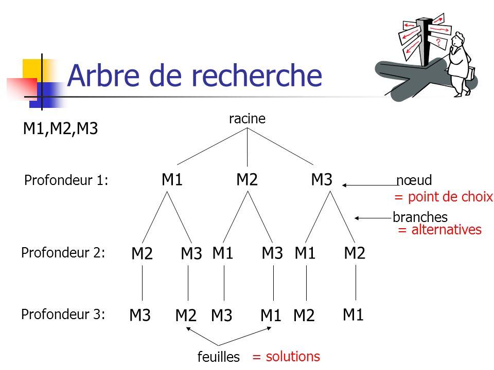 Arbre de recherche M2M1M3 M2M3 M1M3M1M2 M3 M2M3M1M2 M1 M1,M2,M3 Profondeur 1: Profondeur 2: Profondeur 3: feuilles nœud branches racine = point de cho