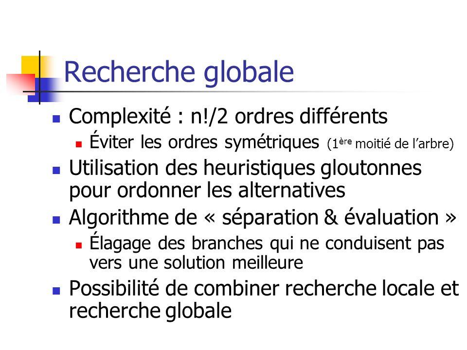 Recherche globale Complexité : n!/2 ordres différents Éviter les ordres symétriques (1 ère moitié de larbre) Utilisation des heuristiques gloutonnes p
