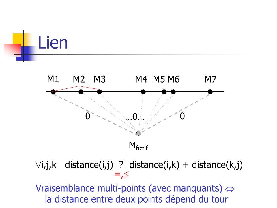 Lien M1 M2M3M4M5M6M7 M fictif 00 …0… i,j,k distance(i,j) ? distance(i,k) + distance(k,j) =, Vraisemblance multi-points (avec manquants) la distance en