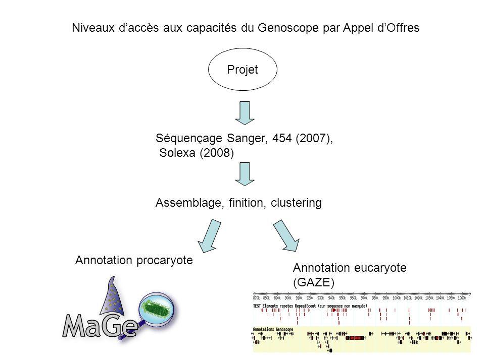 Projet Séquençage Sanger, 454 (2007), Solexa (2008) Assemblage, finition, clustering Annotation procaryote (MAGE) Annotation eucaryote (GAZE) Niveaux