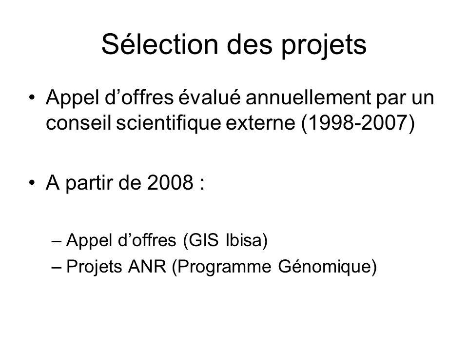 Sélection des projets Appel doffres évalué annuellement par un conseil scientifique externe (1998-2007) A partir de 2008 : –Appel doffres (GIS Ibisa)